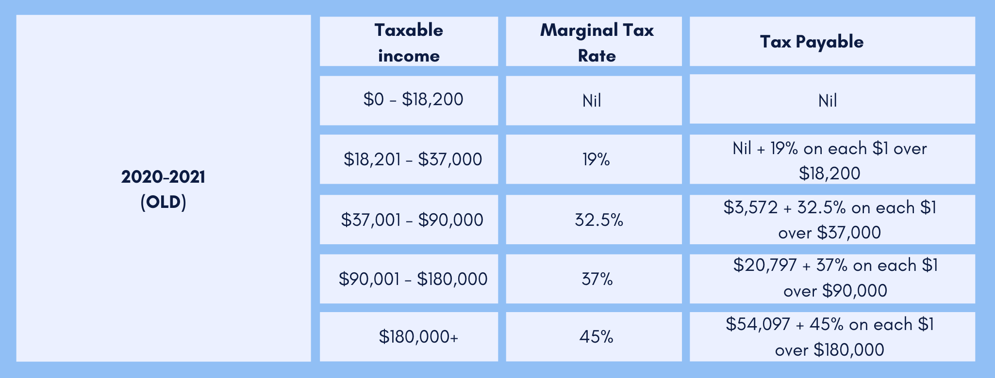 old personal income tax plan